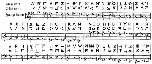 Древнегреческие ноты - Энциклопедия АртГранд